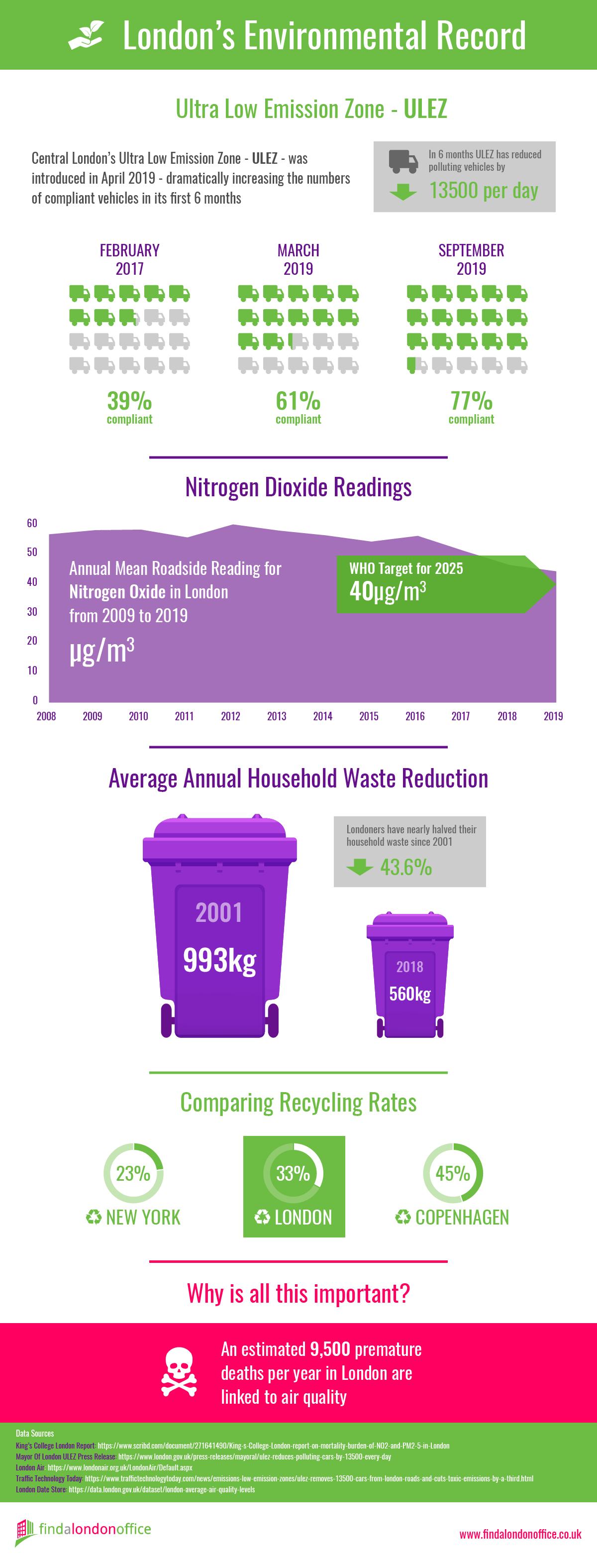 London's Environmental Record