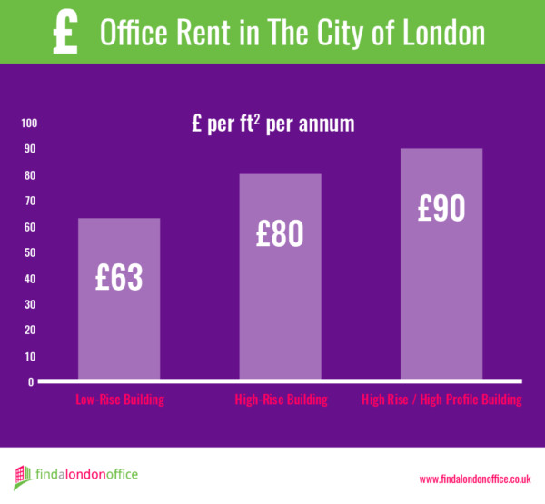 Infographic - Office Rent in The City of London