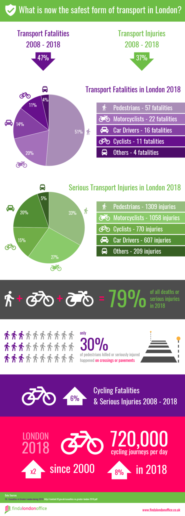 Infographic - Safest Transport in London