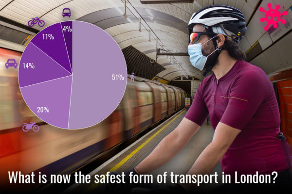 What is now the safest form of transport in London?