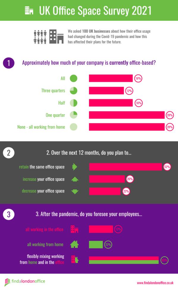 Infographic : London Office Survey 2021